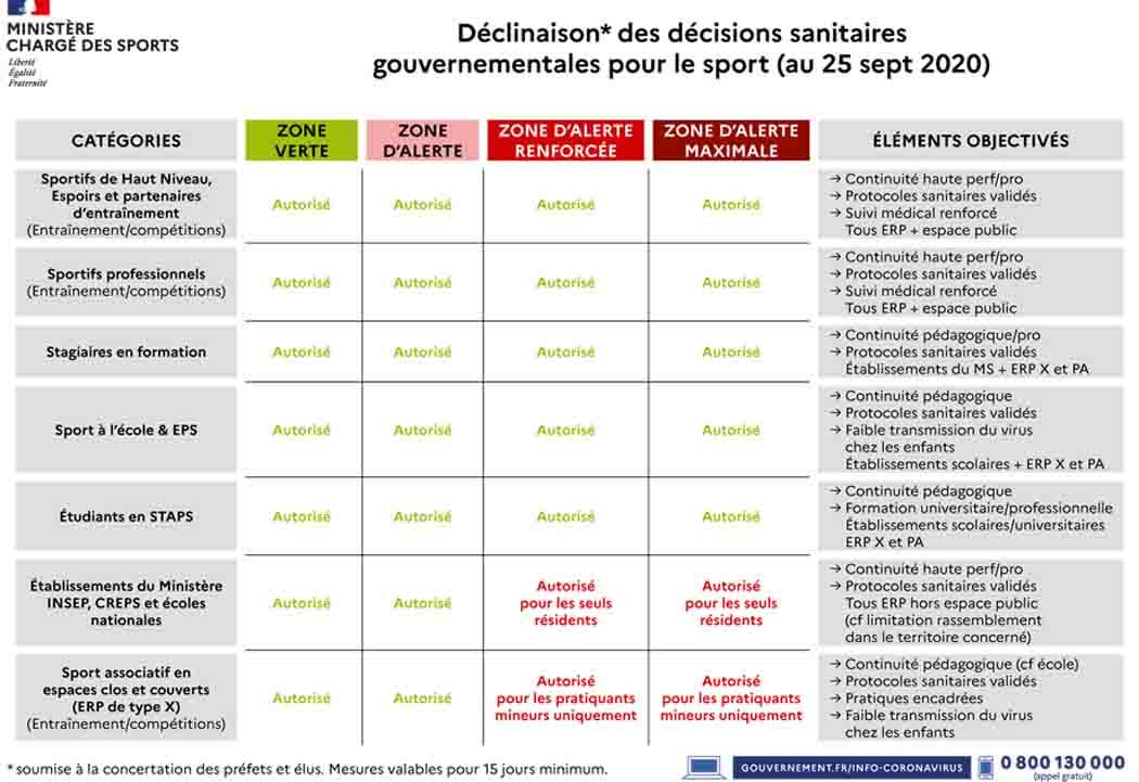 Decisions sanitaires sports 1